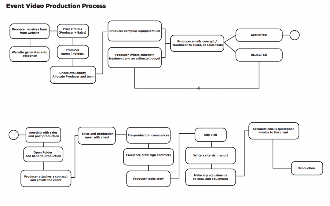 Event Video Production Process